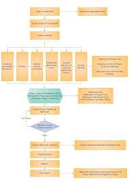 Project Change Control Process Flow Chart Project Cost Management Flowchart Free Project Cost