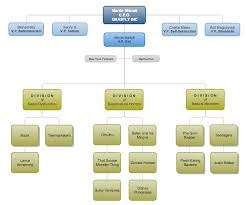 How To Create An Org Chart With Gliffy