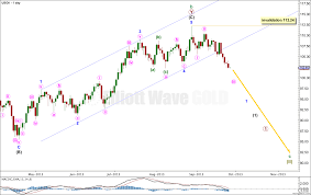 Oil Prediction Elliott Wave 2013 Elliott Wave Gold