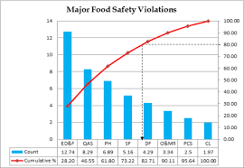 Contribution Of Food Safety Violations From Evaluated