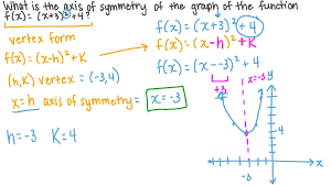 equation of the axis of symmetry