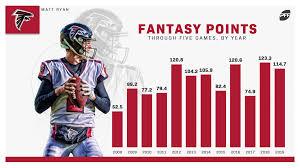 2012 Atlanta Falcons Depth Chart Fantasy Football Rankings Risers And Fallers Entering Week 6