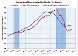 Real Estate Index Chart Commercial Real Estate Prices Fell 4 In June