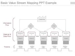 Value Stream Mapping Examples Basic Value Stream Mapping Ppt Example Presentation