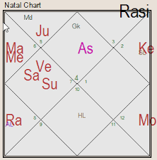 Bill Gates Birth Chart Will You Be A Billionaire Astrological Perspective