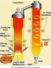 schematic of plasma fired furnace at utashinai four schematic of plasma fired furnace at utashinai four westinghouse plasma