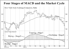 Stock Chart Analysis Tools Macd And The Four Stages Of The Market Cycle Technical