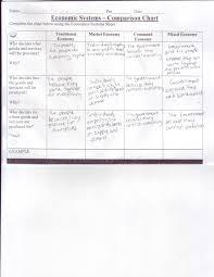 Economic Systems Comparison Chart 4 3 Economic Systems
