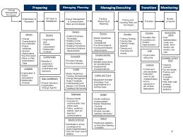 Change Management Plan Template Fresh Soft Side Of Change Management ...