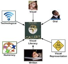Visual Literacy Definitions What Is Visual Literacy Meshguides