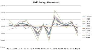 C Fund Chart May Proves Dismal For Tsp Performance Federal News Network