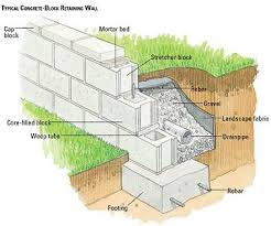 concrete block retaining wall design