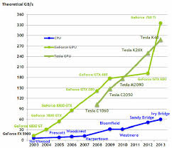 Gpu Compare Chart Gpu Vs Cpu Performance Download Scientific Diagram