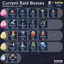Raid Boss List December 2018 Pokemon Go Hub