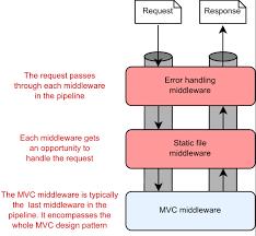 asp net core in action mvc in asp net