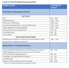 Marketing Budget Plan The Smart Hoteliers Guide To 2015 Digital Marketing Budget