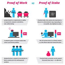 Mining is the process of using computing power to process transactions, and secure the bitcoin network. Proof Of Work Vs Proof Of Stake What S The Difference