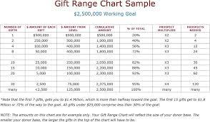 Gift Range Chart For Annual Fund C4npr Blog