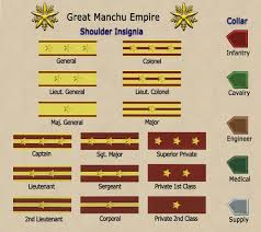Armed Forces Insignia Chart Military Ranks Of Great Manchu Empire Image Wwii China
