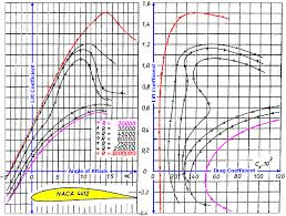Drag Coefficient Chart Where Can I Find Data Tables For Lift And Drag Coefficients