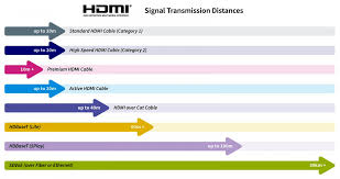 how far will an hdmi signal transmit