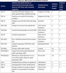 Csa Points Chart Whats A Psp Report Heres How Drivers And Carriers Use It