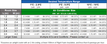 Ac Size Chart What Air Conditioner Do I Need For My Coolbot Walk In Cooler