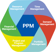 Software For Project And Portfolio Management Ppm Softexpert