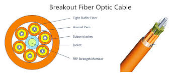 fiber patch cables archives fiber optical networking breakout fiber cable structure