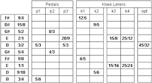 Just Intonation Chart Just Intonation For E9 Pedal Steel