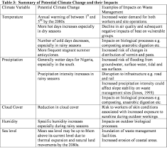 potential impacts of climate change on solid waste management in potential impacts of climate change on solid waste management in ia