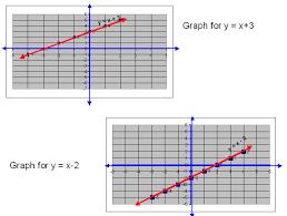 observing above graphs