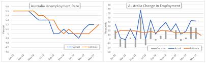 Australia Unemployment Rate Chart Aud Usd Australian Dollar Eyes Jobs Data Rba Rate Cut Bets