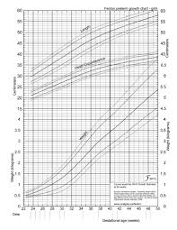 Preemie Baby Growth Chart Premature Growth Chart Lamasa Jasonkellyphoto Co