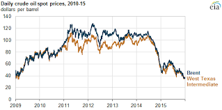 Heating Oil Price Chart 2016 Crude Oil Prices Started 2015 Relatively Low Ended The Year