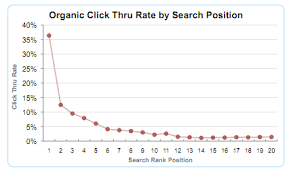 Comparison Of Google Clickthrough Rates By Position Smart