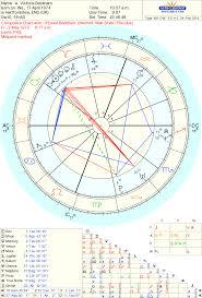 Selena Gomez Astrology Chart Selena Marie Gomez Horoscope
