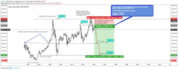 Hsi Stock Chart Hang Seng Index 2019 Forecast Polar Bear Emerges Af Double