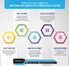 Research Paper Write How To Write A Research Paper Writing Guide Format
