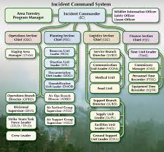Incident Command Flow Chart Incident Command System Aaf Agriculture And Forestry