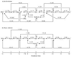 Nitrogen Pressure Chart Nitrogen Wikipedia