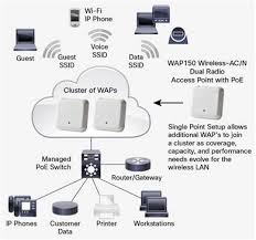 wap wireless ac n dual radio access point poe data typical wireless access point configuration figure 2