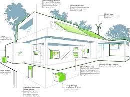 energy efficient house plans. Unique Efficient Energy Efficient House Design Awesome Plans Or  Designs For Energy Efficient House Plans I