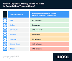 Cryptocurrency Transaction Speed Chart Is Cryptocurrency Real Fastest Cryptocurrency For