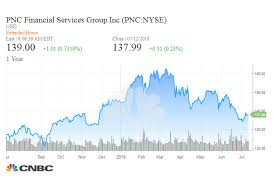Pnc Shares Gain After Higher Commercial Lending Leads To