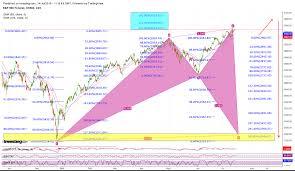 Nq Chart Lakshmi