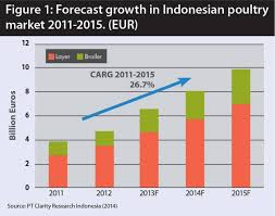 Poultry Feed Chart Meeting The Challenge Of Indonesias Growing Demand For Poultry
