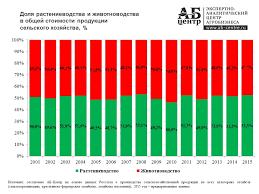Сельское хозяйство России Структура производства продукции сельского хозяйства по отраслям
