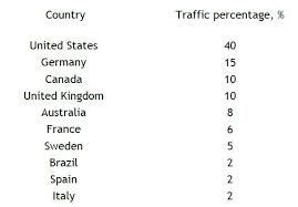 Traffic Demand Overview August 2013 Fidelity Media