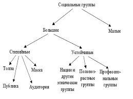 Основы социальной психологии Социальные группы и их виды